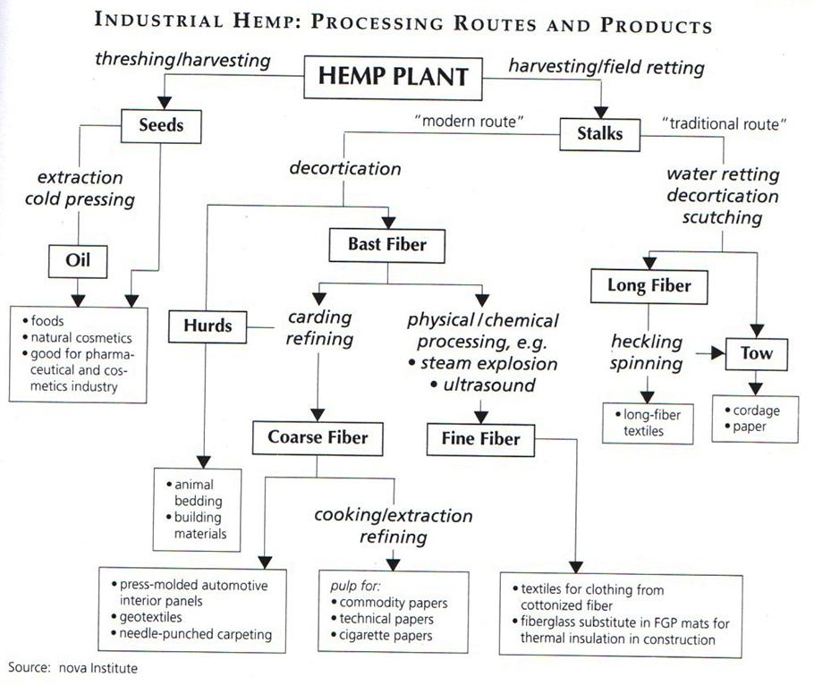 hemp_proc_chart