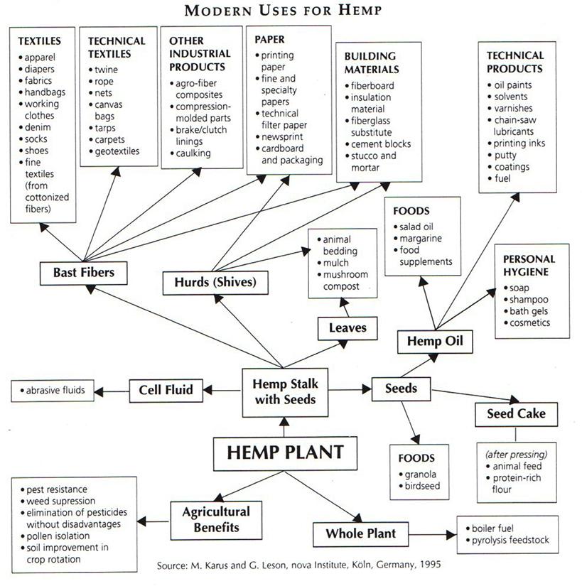 hemp_use_chart